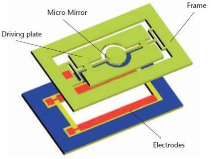 MEMS扫描仪的结构