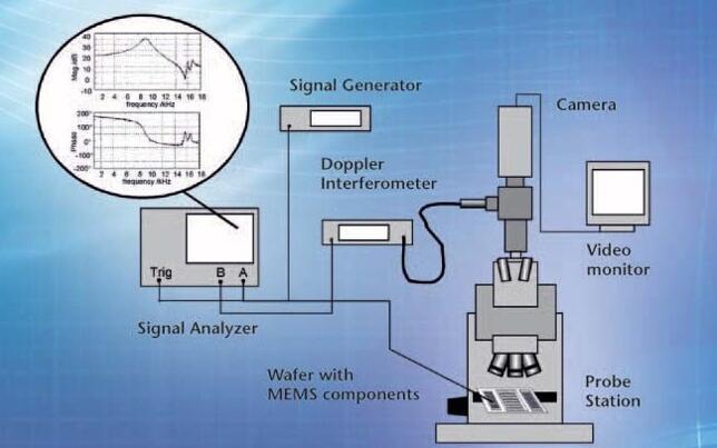带有Polytec显微镜扫描测振仪的探针台