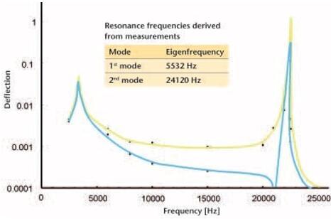 用显微镜扫描测振仪测量结果:传递函数