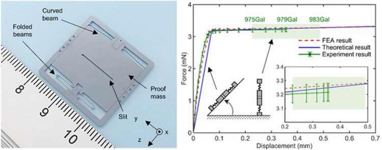 (左)弹簧-质量系统实物图;(右)设计的弹簧的力-位移曲线。