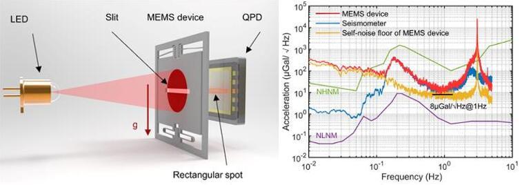 (左)光学位移传感器工作原理图;(右)MEMS重力仪噪声水平测试。