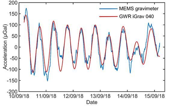 MEMS重力仪与商用超导重力仪测到的潮汐信号
