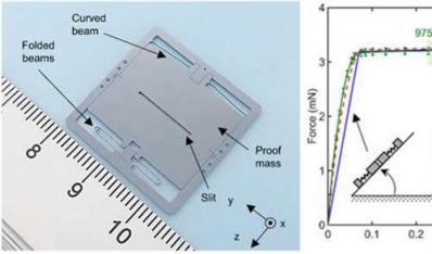 华中科技大学最新推出高精度大动态范围MEMS相对重力仪