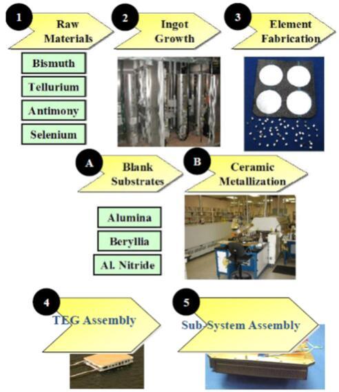 热电能量发电构建所需要的制造步骤概览