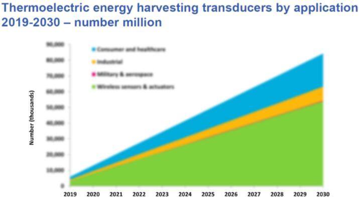 2019年~2030年按应用细分的热电能量收集换能器预测