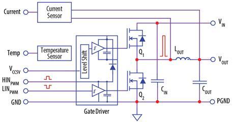 配置有EPC2111的开发板EPC9204的电路框图,非常适合12V-1V POL转换