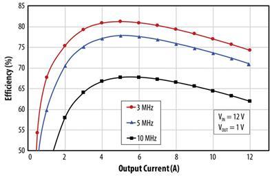 EPC9204配置单片式eGaN半桥EPC2111,输入电压为12V、输出电压为1V时,效率与输出电流的关系图
