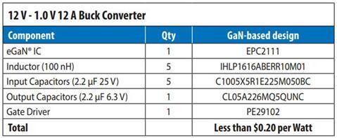 基于50万颗单片式eGaN 12V-1V转换器价格估算的材料清单