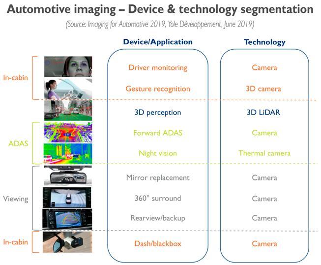 汽车成像:光学传感器和技术细分