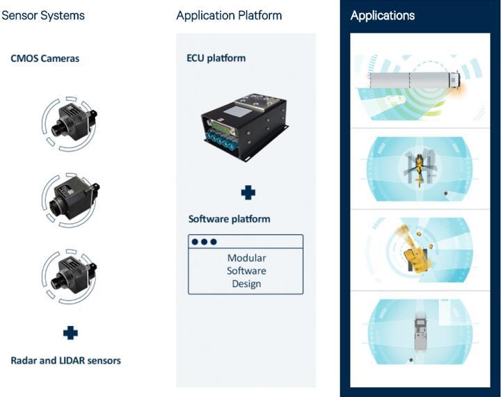 First Sensor采用模块化平台设计,使得从传感器到系统都非常高效