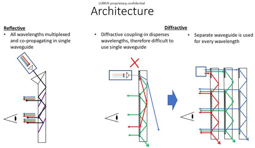 Lumus谈AR头戴式设备核心显示解决方案