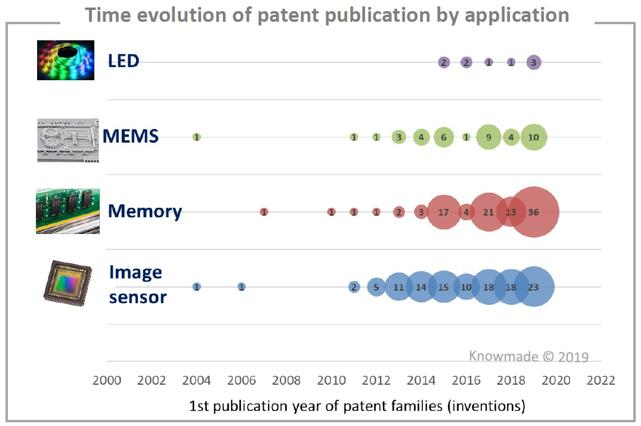 混合键合技术按应用细分的专利申请趋势