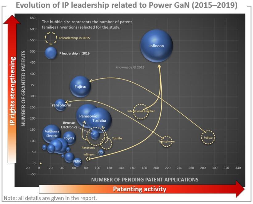 从2015年到2019年,功率GaN主要专利权人的发展变化