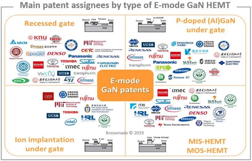 增强型GaN HEMT主要专利权人