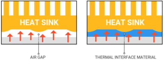 利用热界面材料(TIM)填充空气间隙
