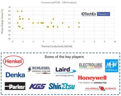 商用相变材料(PCM)特性及主要厂商