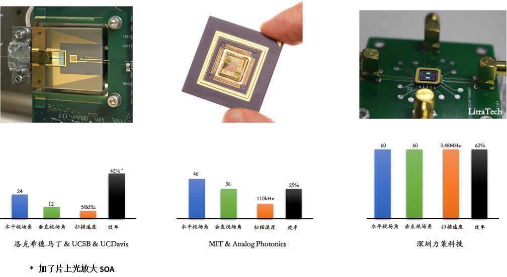力策科技与国外研究机构/高校的OPA芯片性能对比
