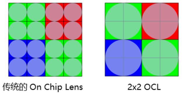 对焦更快更准,索尼发布2x2 On-Chip Lens图像传感器技术