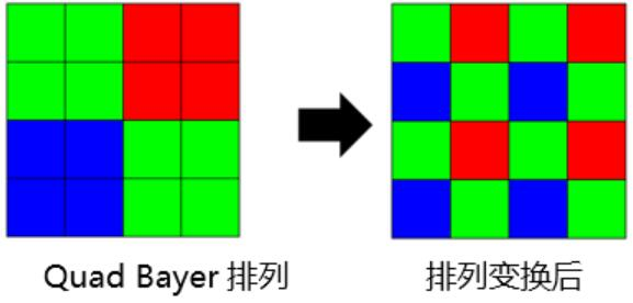 Quad Bayer结构的Color Filter排列