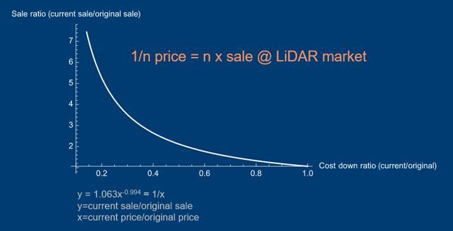 激光雷达市场价格(成本)与销售额的关系