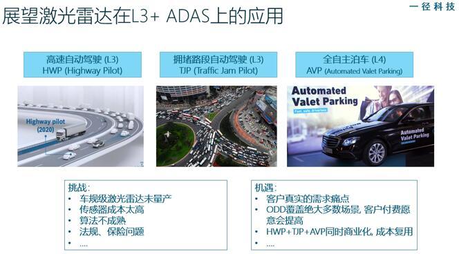 激光雷达在L3及以上级别ADAS的应用
