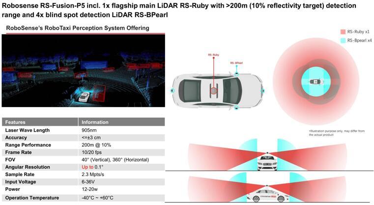 激光雷达环境感知解决方案RS-Fusion-P5性能展示