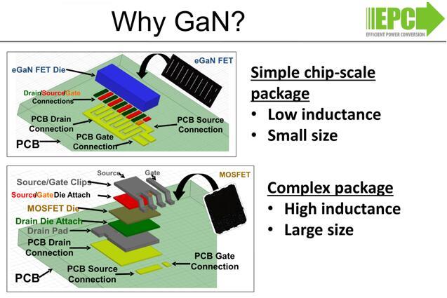 GaN FET封装尺寸更小、寄生电感更低