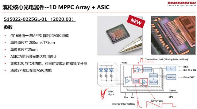 滨松即将推出的光电探测器新品性能展示