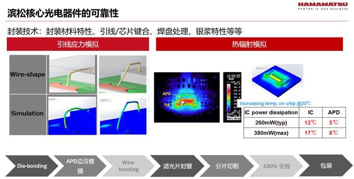 为保证光电元器件满足车规要求,滨松在封装各环节严格管控