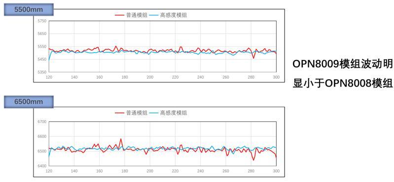 高感度ToF传感器OPN8009的性能优势