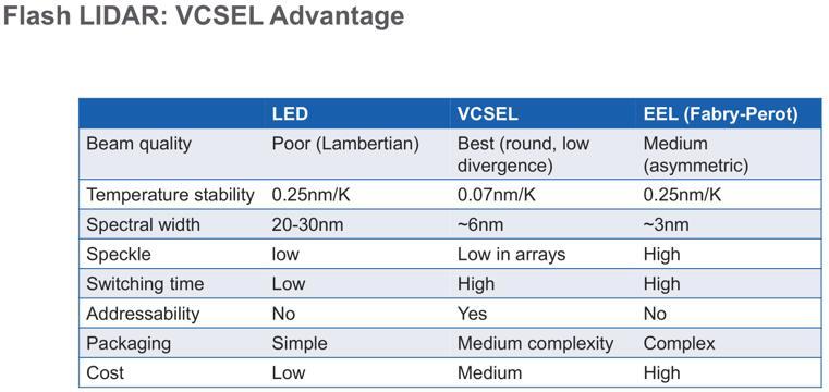 用于ToF激光雷达的VCSEL vs. EEL vs. LED