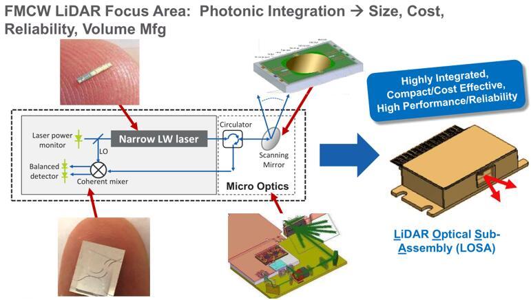 Lumentum为FMCW激光雷达提供具有尺寸、成本、可靠性、量产能力优势的光学模组
