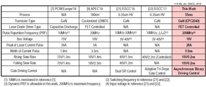 脉冲式激光雷达发射芯片性能比较(中山大学 vs 其它研究机构)