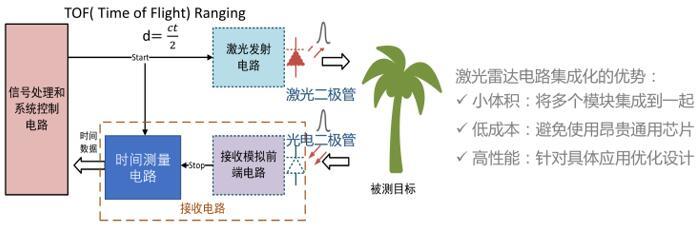 脉冲式激光雷达的电路结构示意图
