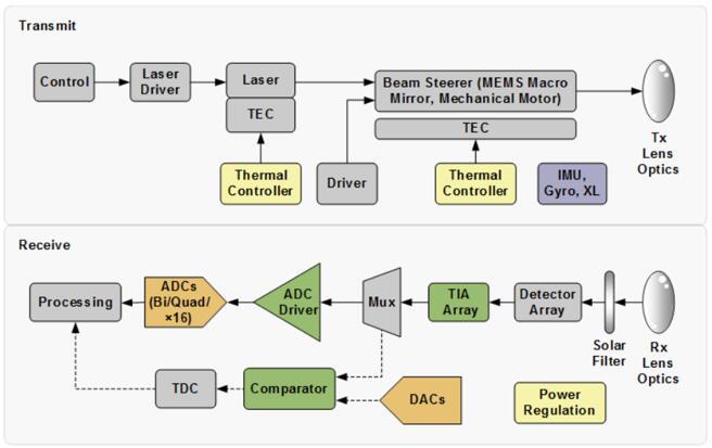 亚德诺半导体为激光雷达的发射端和接收端提供丰富的信号处理元器件