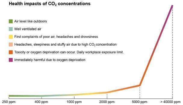高浓度CO2对健康的影响