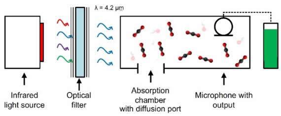 基于光声光谱学的CO2传感器原理图