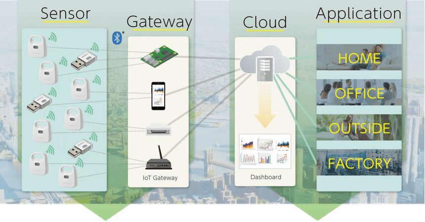 欧姆龙多合一环境传感器将检测的环境数据传送至云端,经过分析处理之后应用于各种场景