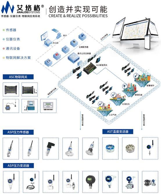 艾络格工业智能无线传感器系列产品概览