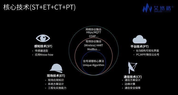 艾络格工业物联网产业链核心技术布局
