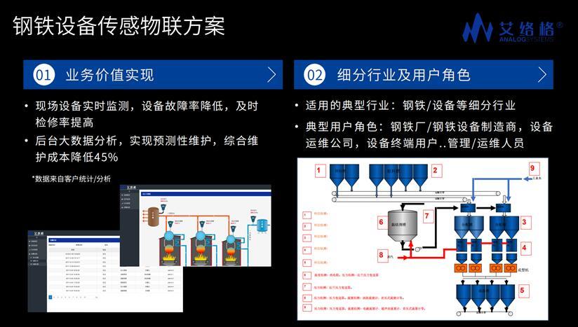 艾络格钢铁设备物联网行业解决方案
