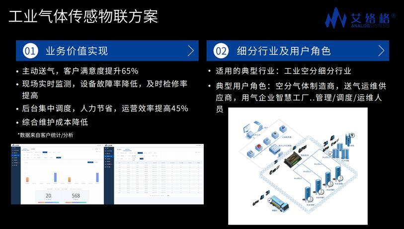 艾络格工业气体传感物联网行业解决方案