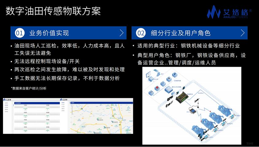 艾络格数字油田物联网行业解决方案