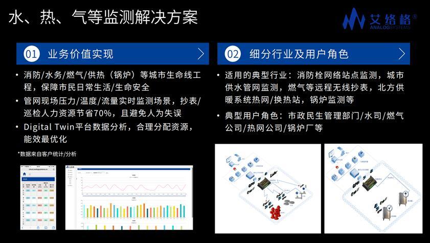 艾络格水、热、气等监测物联网行业解决方案