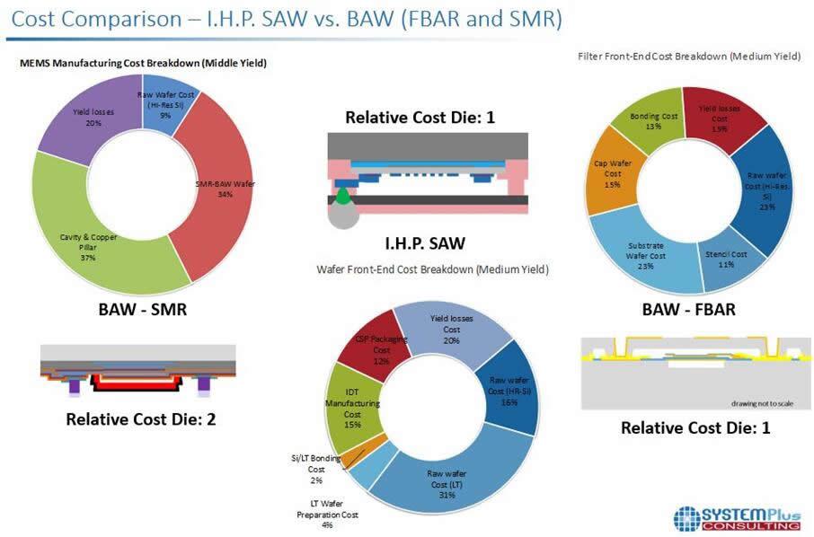 成本分析:IHP SAW滤波器 vs. BAW滤波器(包括FBAR和SMR)