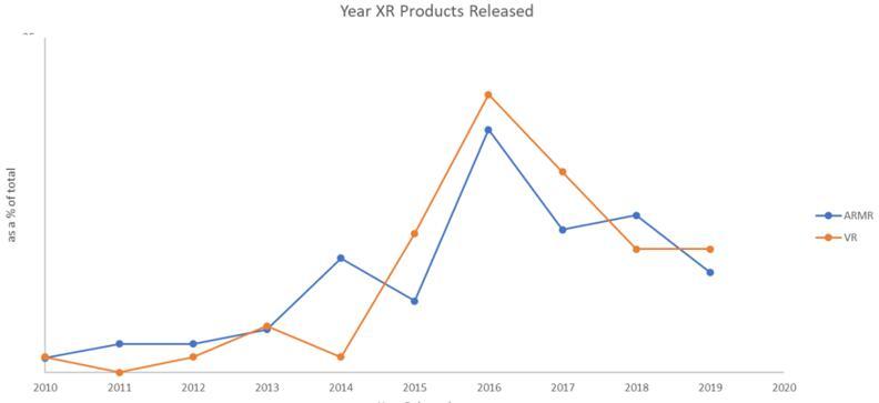 2010~2020年期间AR、VR和MR产品的发布趋势