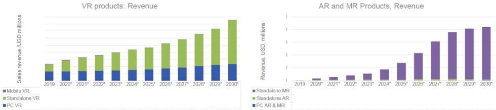 2020~2030年AR、VR和MR产品营收预测