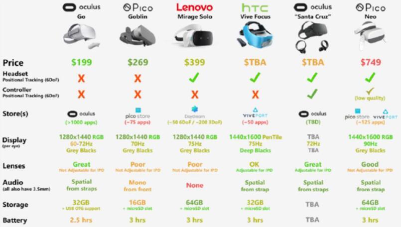 独立VR头戴设备对比