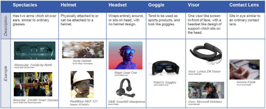 独立AR设备类型及样例