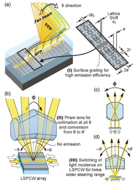 慢光光束操纵器件和2D光束操纵示意图